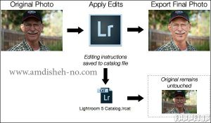lightroom and its application 3 300x175 - Lightroom and its application (3)