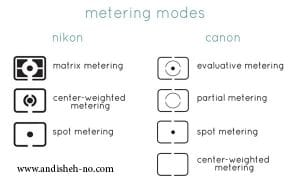 types of metering on a photographic camera andisheh no1 300x187 - Types of Metering on a Photographic Camera-andisheh no(1)