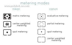types of metering on a photographic camera andisheh no4 300x187 - Types of Metering on a Photographic Camera-andisheh no(4)