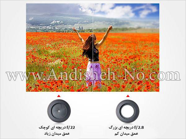 apertures effect on depth of field2 lenzak11 - شارپنس یا فلویی در تصویر به چه معناست
