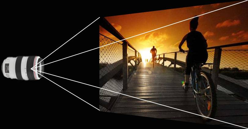 wide angle - فاصله کانونی لنز چیست